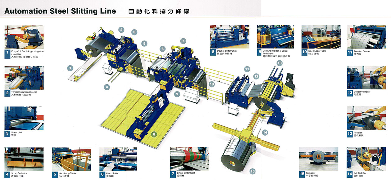 shung dar slitting automation